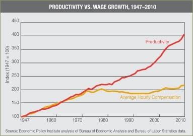 Productividad vs. sueldo